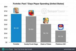 Cuma 3 minggu, Fortnite Mobile telah raih pendapatan 205 milyar rupiah