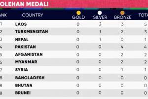 8 Negara ini tidak meraih medali emas di Asian Games 2018