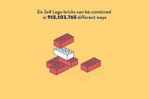 6 Balok Lego ukuran 2x4 bisa disusun dengan 915.103.765 kemungkinan
