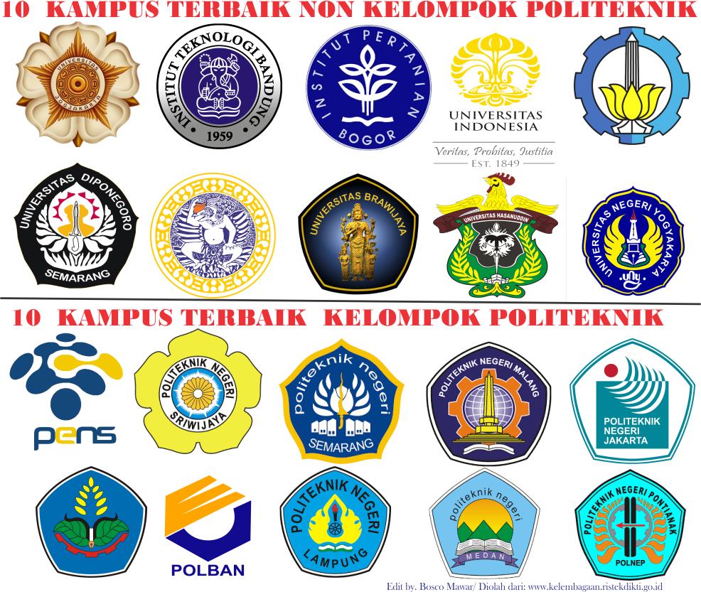 20 Profil singkat perguruan tinggi terbaik di Indonesia