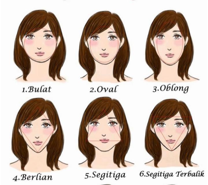 Menganalisa Karakter Seseorang dari Bentuk Wajahnya