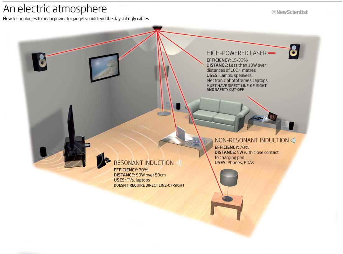 Bagaimana cara listrik disalurkan secara wireless? Ini penjelasannya
