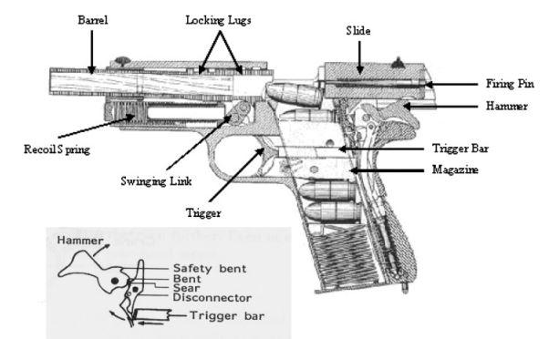 Komponen senjata api