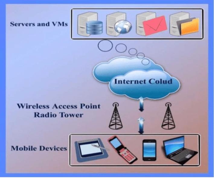 Ini pentingnya sarana penyimpanan data smartphone di Cloud Storage