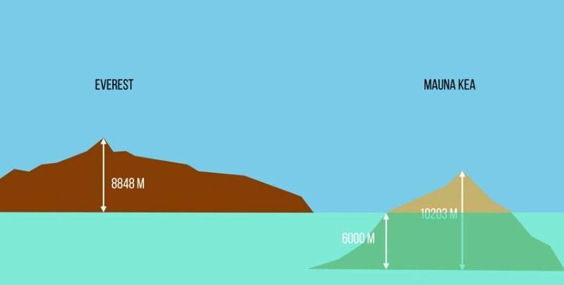 Everest vs Mauna Kea