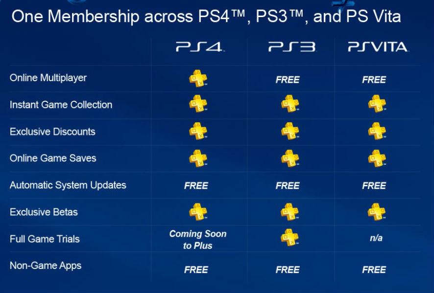 Tiga besar pabrikan konsol game terlaris sepanjang masa: Sony