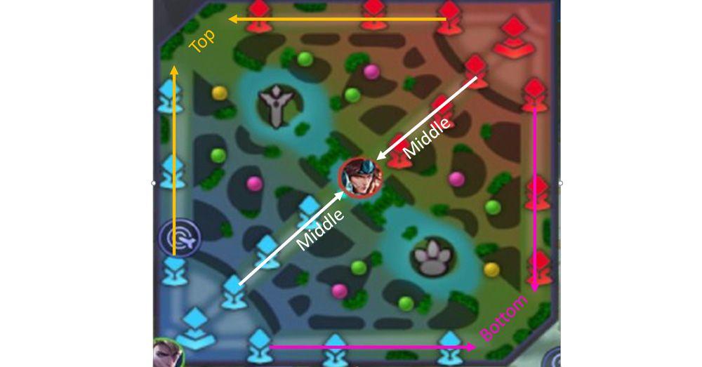 6 Tips bermain marksman yang baik dalam game Mobile Legends