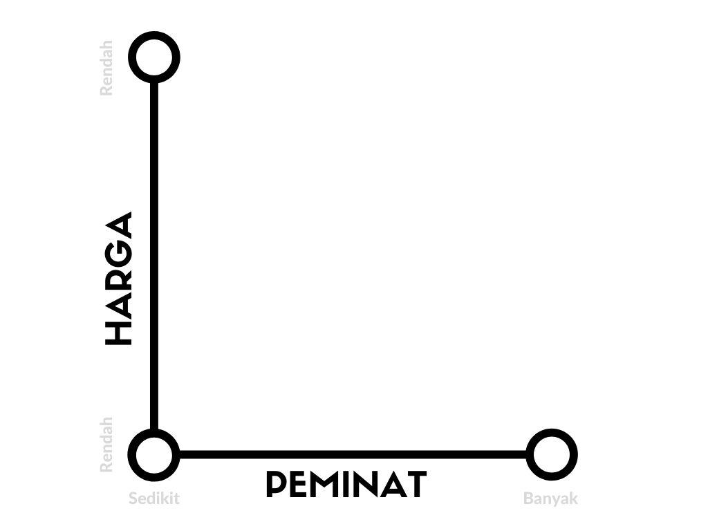 struktur demand matrix