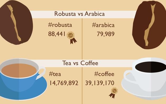 11 Jenis kopi yang paling hits di Instagram