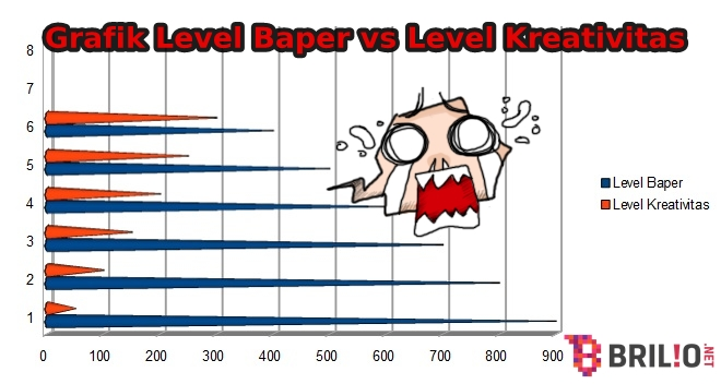 Kreativitasmu bisa makin melemah kalau kamu suka baper, jangan manja!