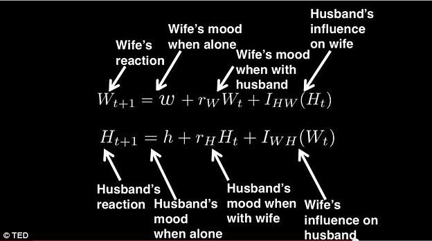 Gunakan rumus matematika ini untuk menemukan pasangan terbaik hidupmu