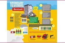 Ini infografis komplet kronologis penyergapan teroris Bom Sarinah