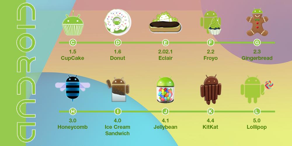 Tanpa sadar, versi Android ternyata dirilis urut abjad