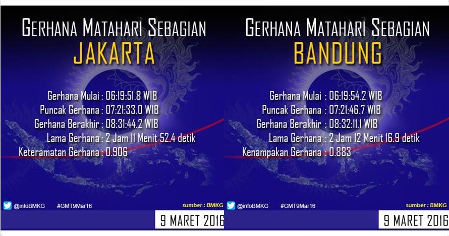 Ini info waktu munculnya gerhana matahari total di 27 kota Indonesia