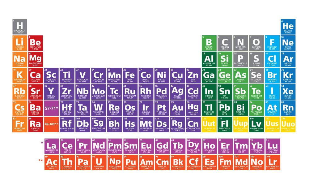 4 unsur kimia baru ditemukan saatnya ganti tabel unsur periodik nih tennessine urtaz Gallery