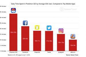 Orang lebih suka habiskan waktu main Pokemon Go daripada media sosial!