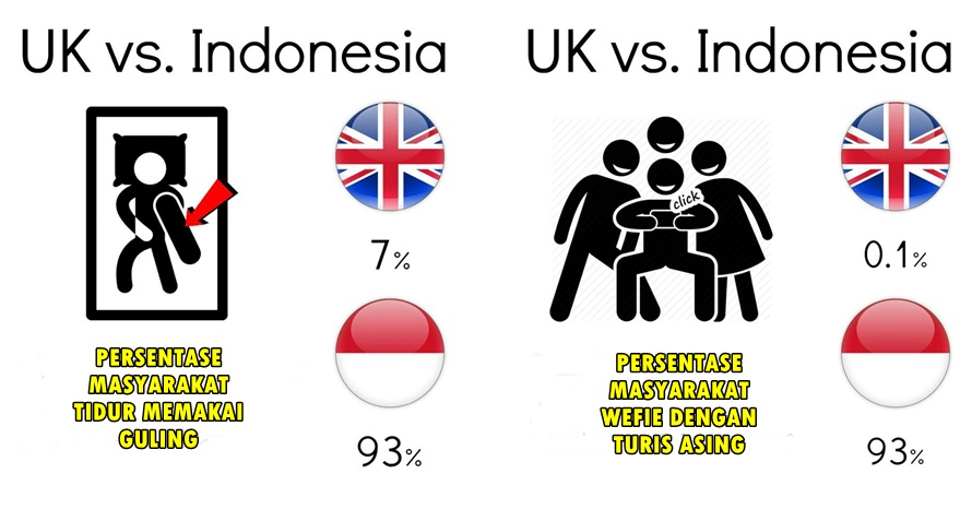 15 Ilustrasi gambarkan beda nyata budaya Indonesia vs Inggris