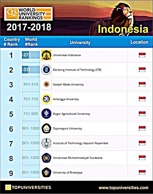 Universitas Ranking © 2017 topuniversities.com