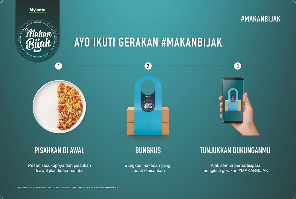 fakta sampah makanan Indonesia berbagai sumber