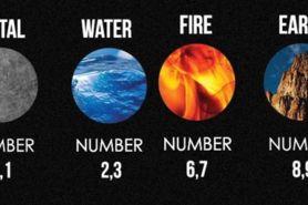 Air, api atau bumi? Ungkap elemen dirimu lewat tahun lahirmu di sini