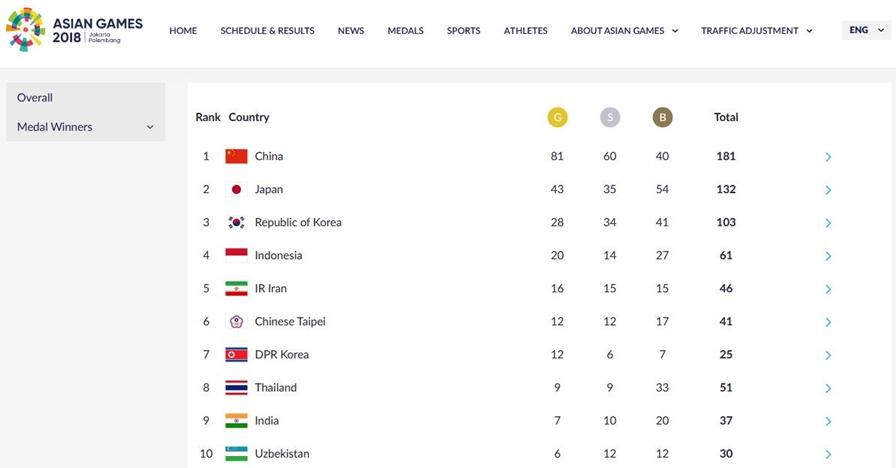 Klasemen perolehan medali, Indonesia peringkat 4 lewati Iran