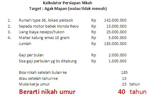 Curhatan antara gaji dan modal nikah © 2019 berbagai sumber