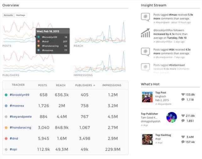 Analitik Data Instagram