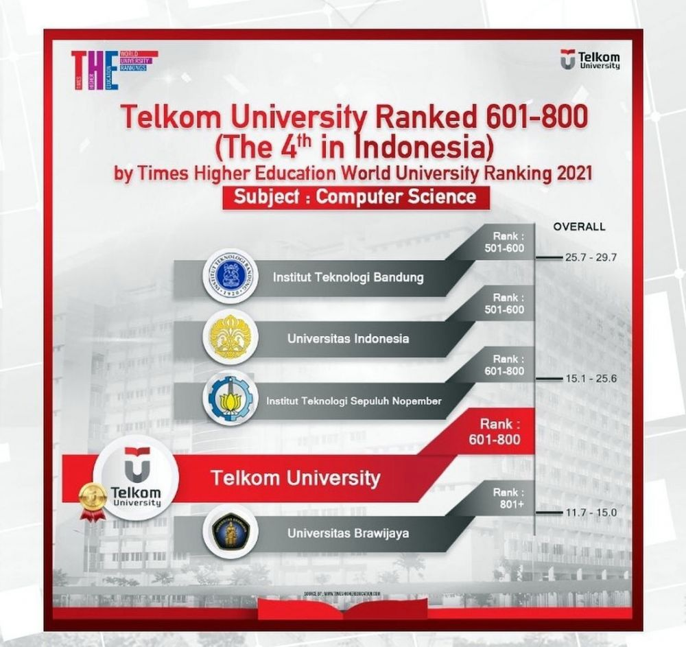 Telkom University © 2020 brilio.net