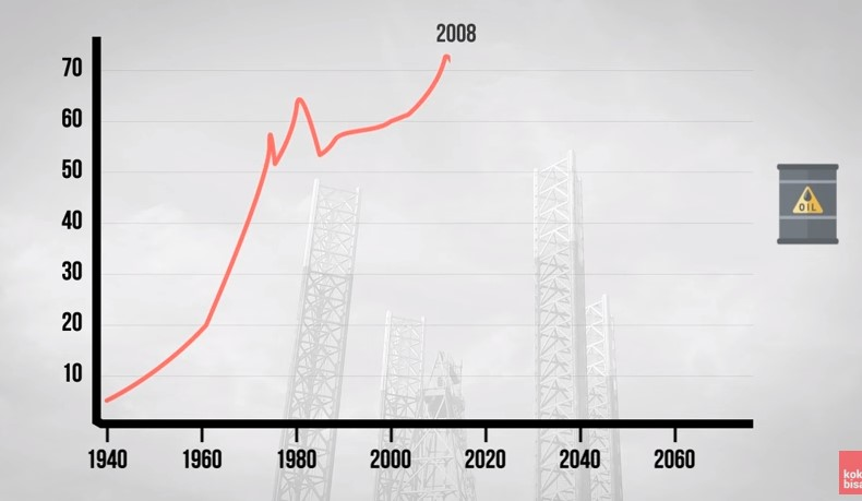Akankah minyak bumi ini habis? © 2016 famous.id