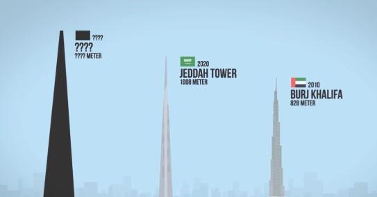 Gedung tertinggi di dunia © 2016 famous.id